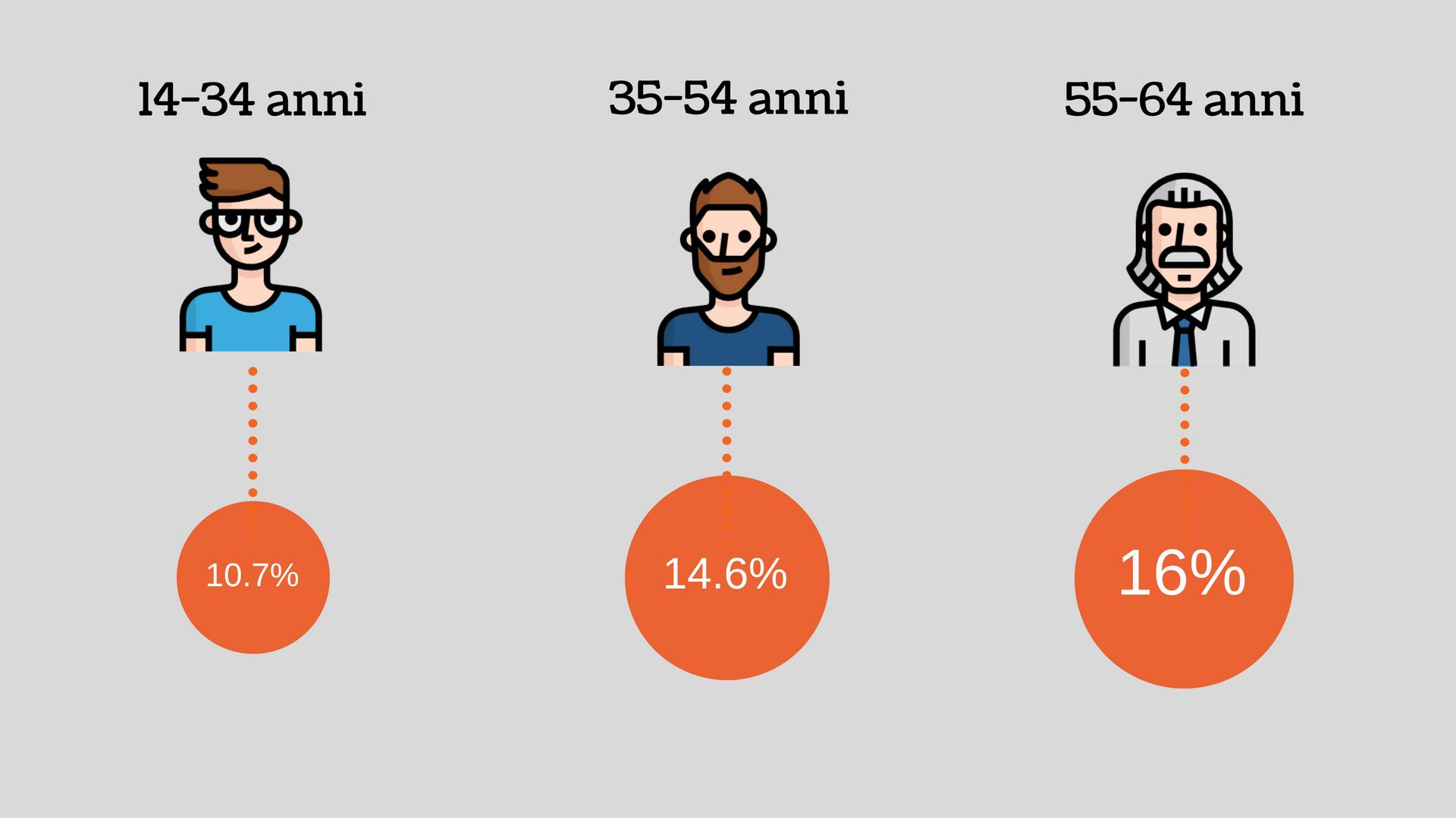 I numeri del volontariato in Italia